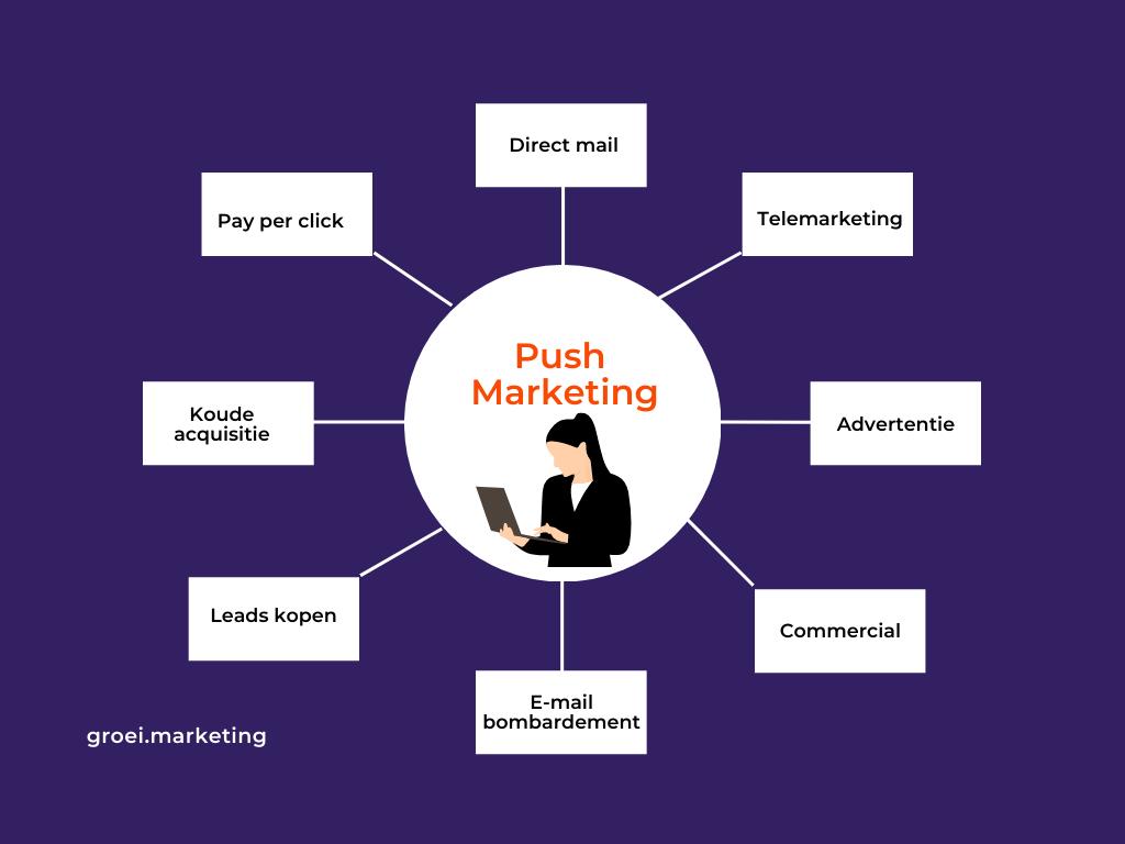 voorbeelden push marketing