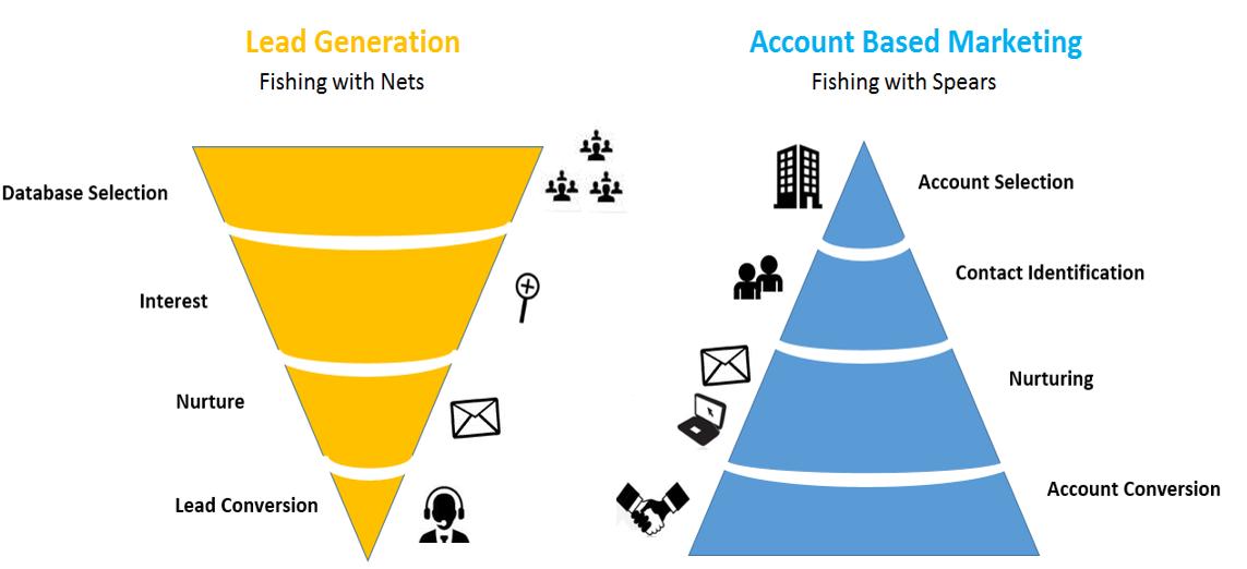 account based marketing - neilpatel.com
